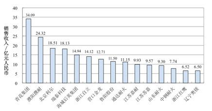15名的国内耐材企业销售收入